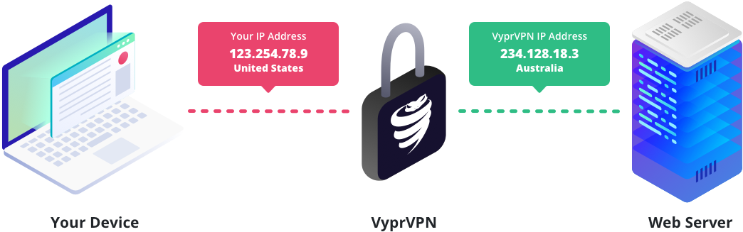 Hero how a vpn protects your ip address